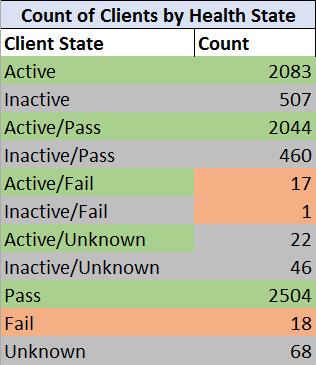 Client Health Report – smsagent